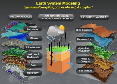 Earth System Model Elements